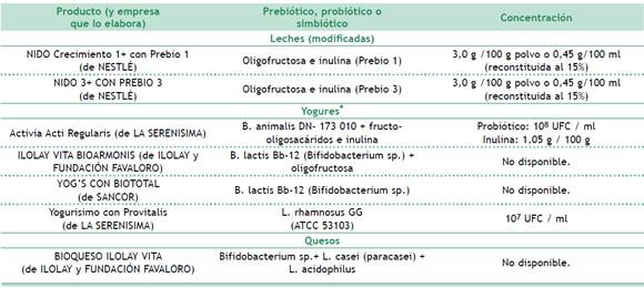 Prebi ticos probi ticos y simbi ticos en la dietoterapia de los pacientes quemados - Alimentos con probioticos y prebioticos ...