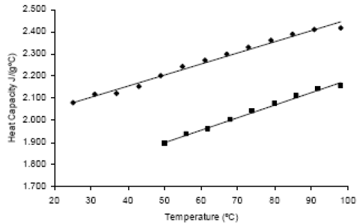 Determination of some physical and transport properties of for Specific heat table j gc