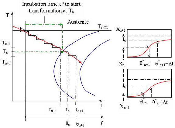 Computational modeling of heat treating processes by use fo ht mod cooling curve approximation superimposed on ttt diagram relation between t and variables ccuart Image collections