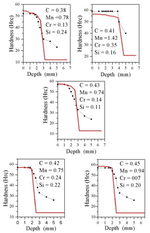 Computational modeling of heat treating processes by use fo ht mod comparison between measured and predicted hardness profiles for sae 1040 steel bar with different chemical compositiions measured values ccuart Image collections