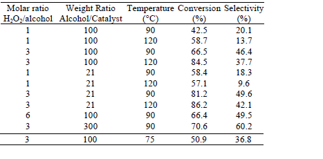 Table 1: Summary of results for docosanol oxidation, under different  operational conditions, after 6 h of reaction.
