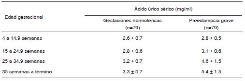 medicamentos para combatir el acido urico alimentos que no tienen acido urico el calamar es malo para el acido urico