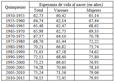Resultado de imagen para esperanza de vida argentina por sexo