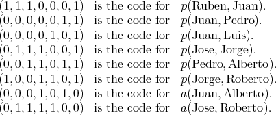 (1,1,1,0,0,0,1 ) is the code for p(Ruben, Juan). (0,0,0,0,0,1,1 ) is the code for p(Juan, Pedro ). (0,0,0,0,1,0,1 ) is the code for p(Juan, Luis). (0,1,1,1,0,0,1 ) is the code for p(Jose,Jorge ). (0,0,1,1,0,1,1 ) is the code for p(Pedro, Alberto). (1,0,0,1,1,0,1 ) is the code for p(Jorge,Roberto ). (0,0,0,1,0,1,0 ) is the code for a(Juan, Alberto). (0,1,1,1,1,0,0 ) is the code for a(Jose,Roberto ).